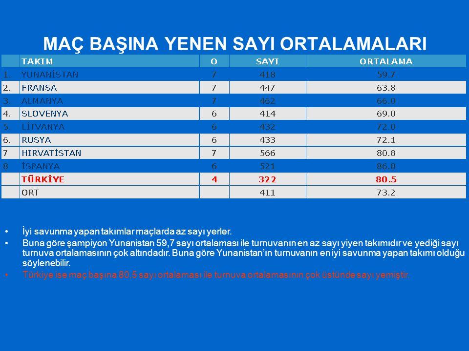 MAÇ BAŞINA YENEN SAYI ORTALAMALARI İyi savunma yapan takımlar maçlarda az sayı yerler. Buna göre şampiyon Yunanistan 59,7 sayı ortalaması ile turnuvan
