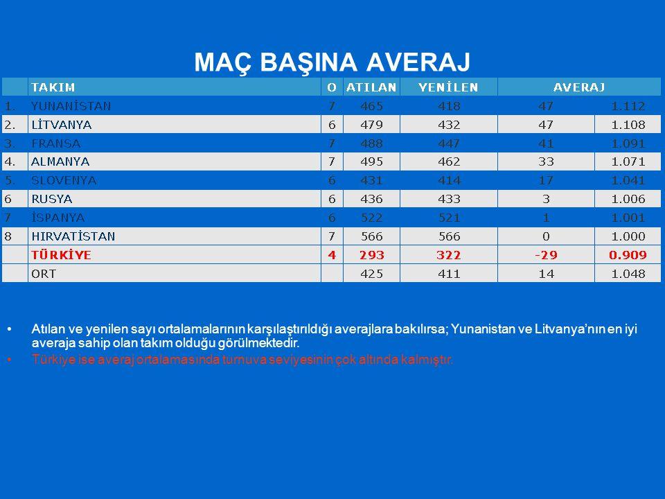MAÇ BAŞINA AVERAJ Atılan ve yenilen sayı ortalamalarının karşılaştırıldığı averajlara bakılırsa; Yunanistan ve Litvanya'nın en iyi averaja sahip olan