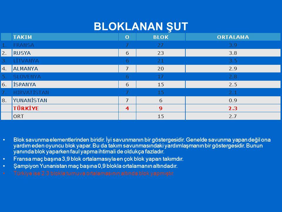 BLOKLANAN ŞUT Blok savunma elementlerinden biridir. İyi savunmanın bir göstergesidir. Genelde savunma yapan değil ona yardım eden oyuncu blok yapar. B