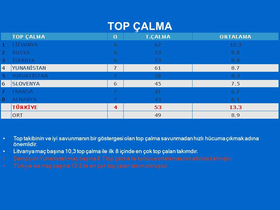 TOP ÇALMA Top takibinin ve iyi savunmanın bir göstergesi olan top çalma savunmadan hızlı hücuma çıkmak adına önemlidir. Litvanya maç başına 10,3 top ç