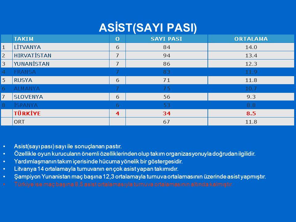 ASİST(SAYI PASI) Asist(sayı pası) sayı ile sonuçlanan pastır. Özellikle oyun kurucuların önemli özelliklerinden olup takım organizasyonuyla doğrudan i