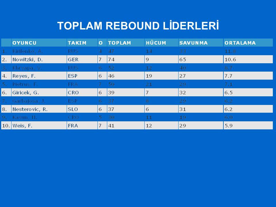 TOPLAM REBOUND LİDERLERİ