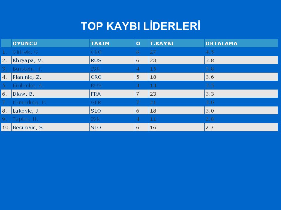 TOP KAYBI LİDERLERİ