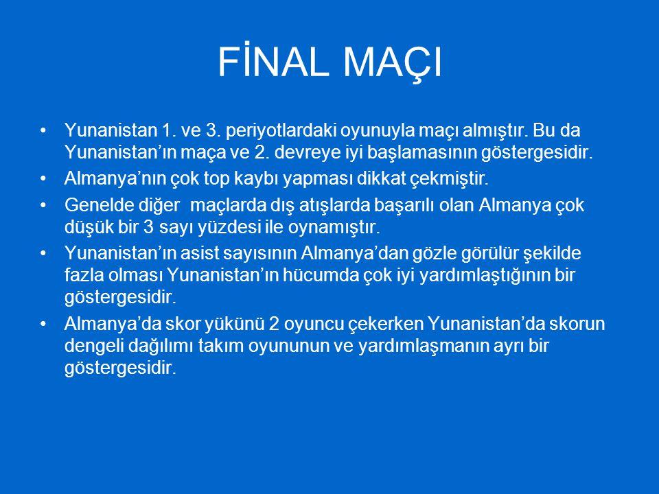 FİNAL MAÇI Yunanistan 1. ve 3. periyotlardaki oyunuyla maçı almıştır. Bu da Yunanistan'ın maça ve 2. devreye iyi başlamasının göstergesidir. Almanya'n
