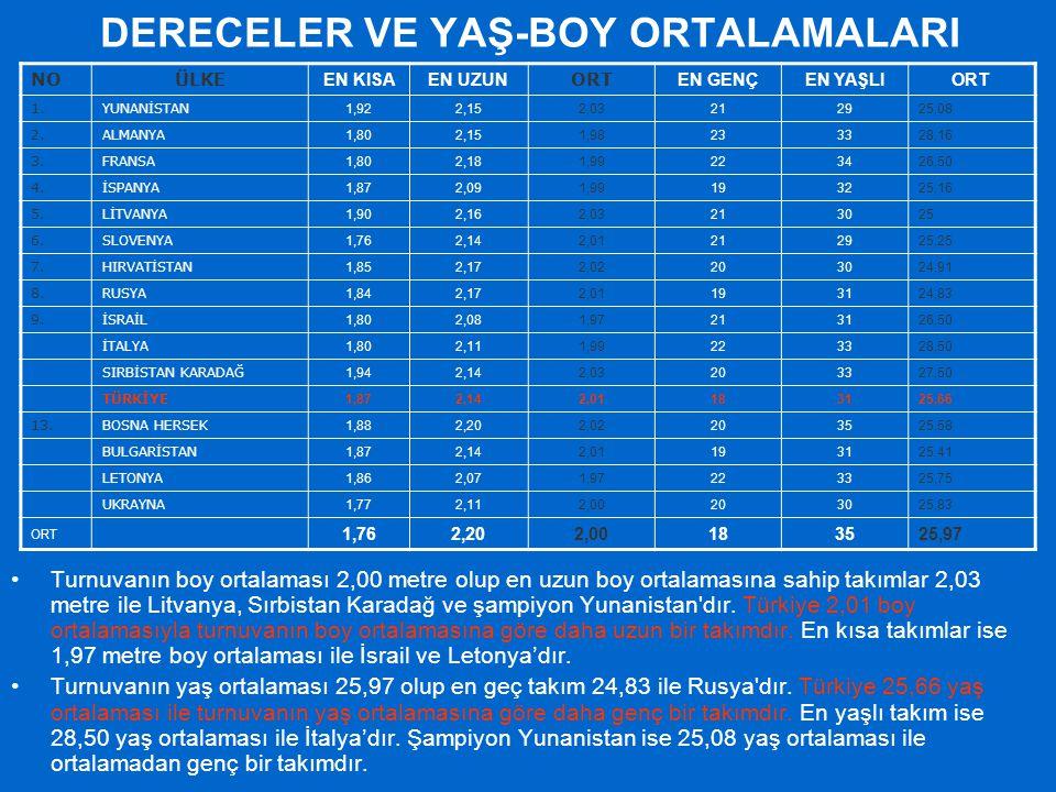 DERECELER VE YAŞ-BOY ORTALAMALARI Turnuvanın boy ortalaması 2,00 metre olup en uzun boy ortalamasına sahip takımlar 2,03 metre ile Litvanya, Sırbistan