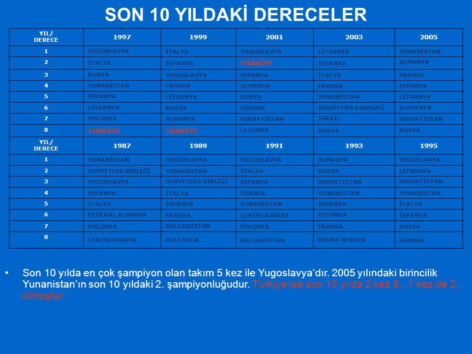 SON 10 YILDAKİ DERECELER YIL/ DERECE 19971999200120032005 1 YUGOSLAVYAİTALYAYUGOSLAVYALİTVANYA YUNANİSTAN 2 İTALYAİSPANYA TÜRKİYE İSPANYA ALMANYA 3 RU