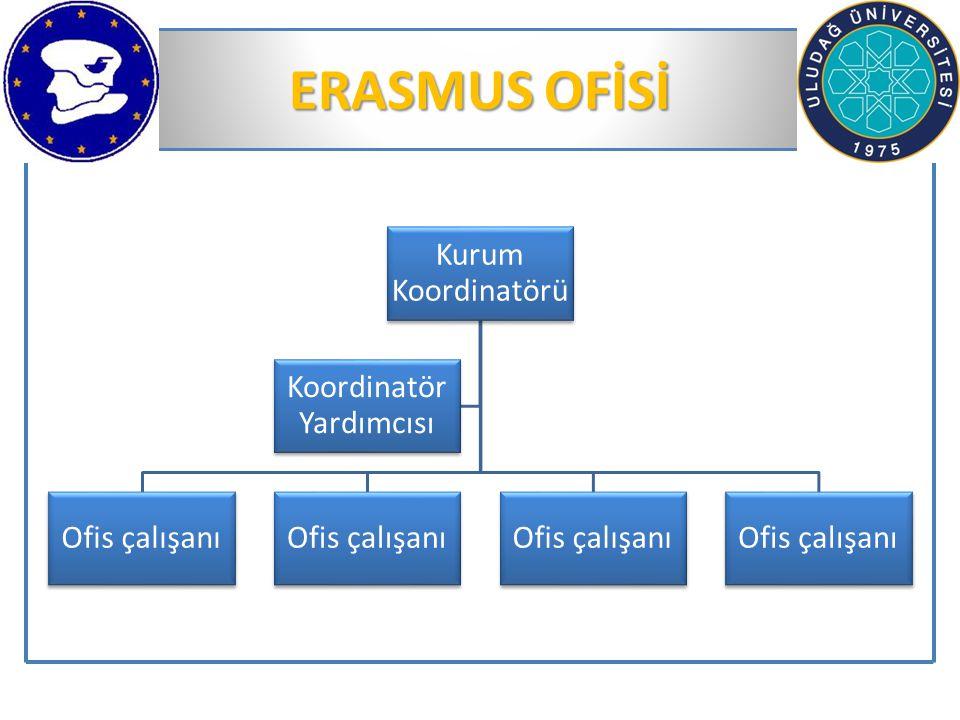 ERASMUS OFİSİ Kurum Koordinatörü Ofis çalışanı Koordinatör Yardımcısı