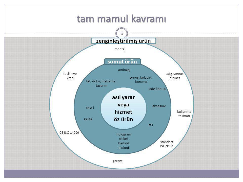 6 tam mamul kavramı asıl yarar veya hizmet öz ürün asıl yarar veya hizmet öz ürün somut ürün zenginleştirilmiş ürün tat, doku, malzeme, tasarım tescil