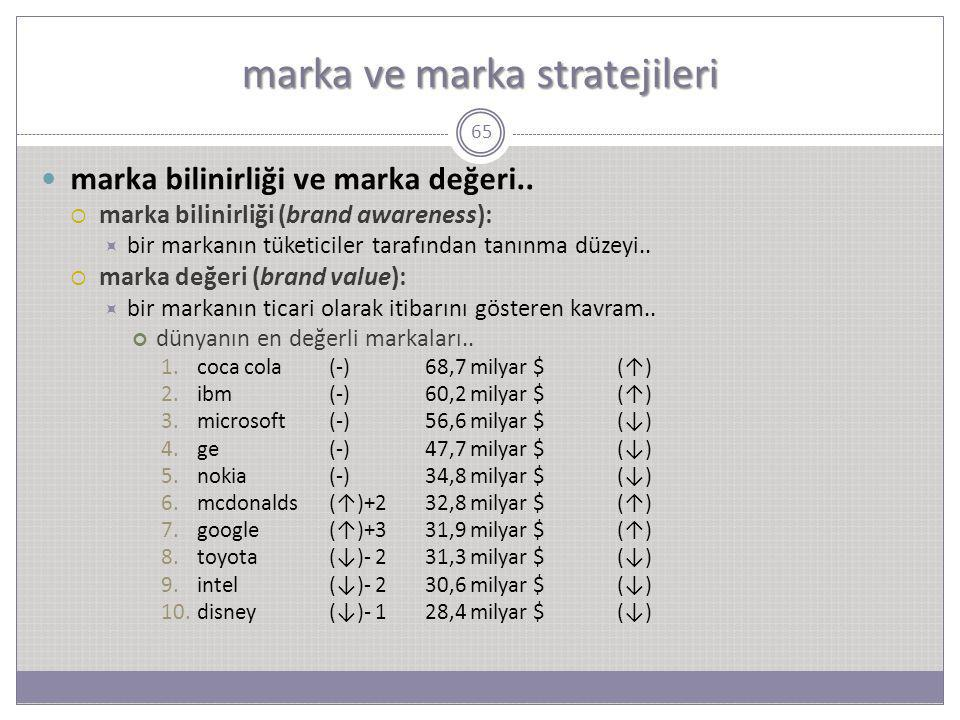 marka ve marka stratejileri 65 marka bilinirliği ve marka değeri..  marka bilinirliği (brand awareness):  bir markanın tüketiciler tarafından tanınm