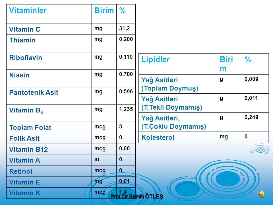 Besin Öğeleri Birim% Ana Bileşenler Sug58.58 Enerjikcal149 Proteing6,36 Toplam Lipid g0,50 Külg1,50 Karbonhidratg33,06 Toplam Lif g2,1 Toplam Şeker g1