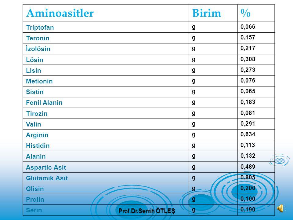 VitaminlerBirim% Vitamin C mg31,2 Thiamin mg0,200 Riboflavin mg0,110 Niasin mg0,700 Pantotenik Asit mg0,596 Vitamin B 6 mg1,235 Toplam Folat mcg3 Foli