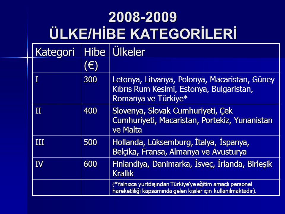 2008-2009 ÜLKE/HİBE KATEGORİLERİ Kategori Hibe (€) Ülkeler I300Letonya, Litvanya, Polonya, Macaristan, Güney Kıbrıs Rum Kesimi, Estonya, Bulgaristan,