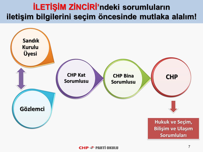 7 CHP CHP Bina Sorumlusu CHP Kat Sorumlusu Gözlemci Sandık Kurulu Üyesi Sandık Kurulu Üyesi İLETİŞİM ZİNCİRİ'ndeki sorumluların iletişim bilgilerini s