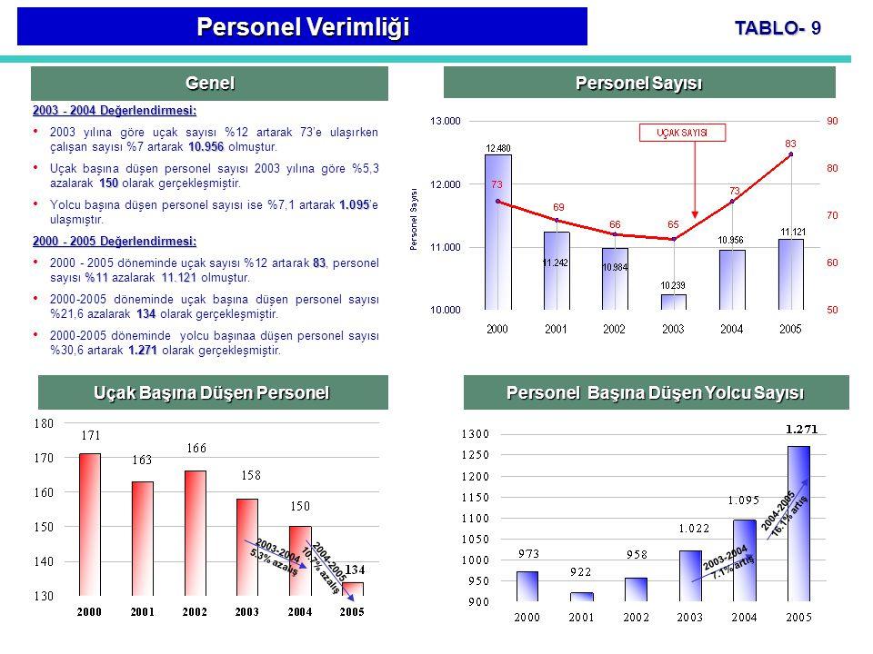 TABLO- TABLO- 9 Genel Personel Sayısı 2003 - 2004 Değerlendirmesi: 10.956 2003 yılına göre uçak sayısı %12 artarak 73'e ulaşırken çalışan sayısı %7 ar