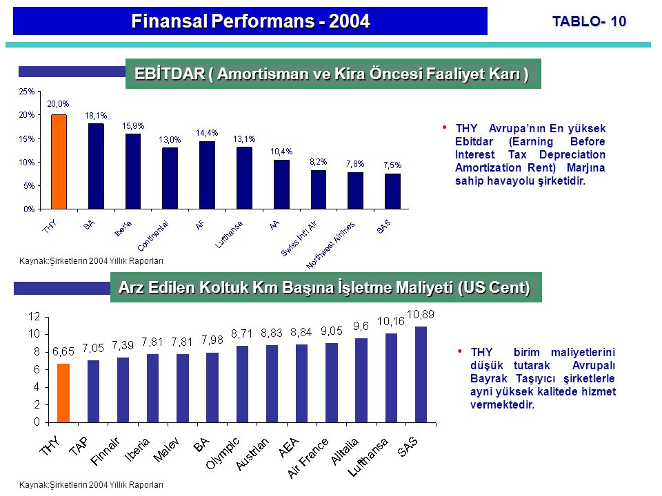 TABLO- 10 THY Avrupa'nın En yüksek Ebitdar (Earning Before Interest Tax Depreciation Amortization Rent) Marjına sahip havayolu şirketidir. EBİTDAR ( A