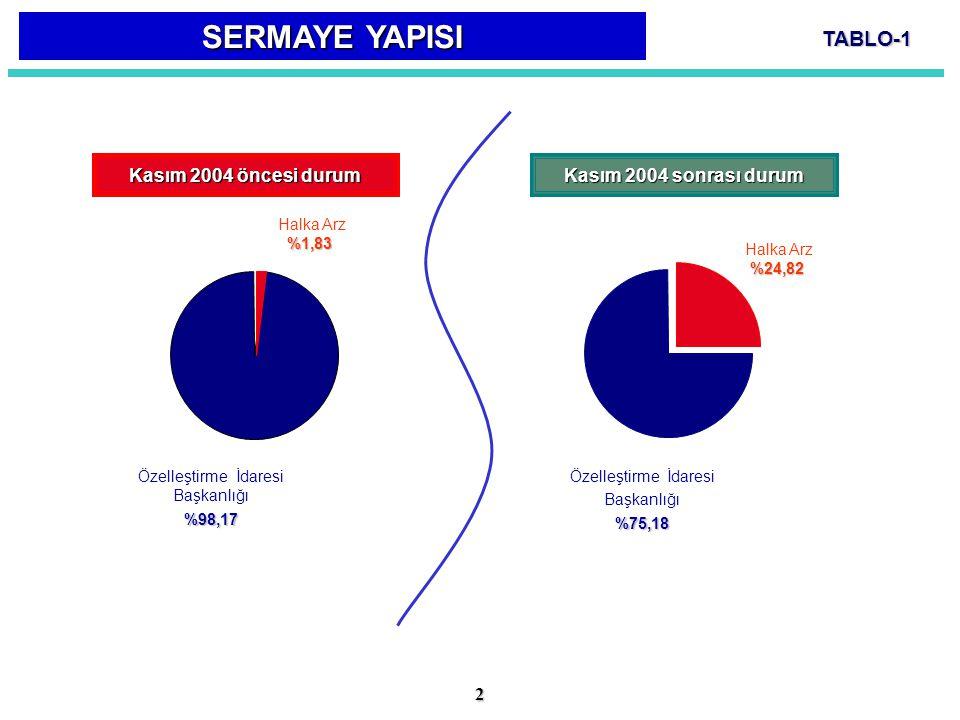 TABLO-1 Kasım 2004 öncesi durum Kasım 2004 sonrası durum Özelleştirme İdaresi Başkanlığı%98,17 Halka Arz%1,83 %24,82 SERMAYE YAPISI 2 Özelleştirme İda