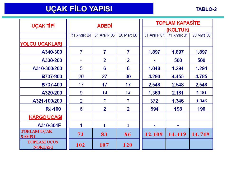 TABLO-2 UÇAK FİLO YAPISI