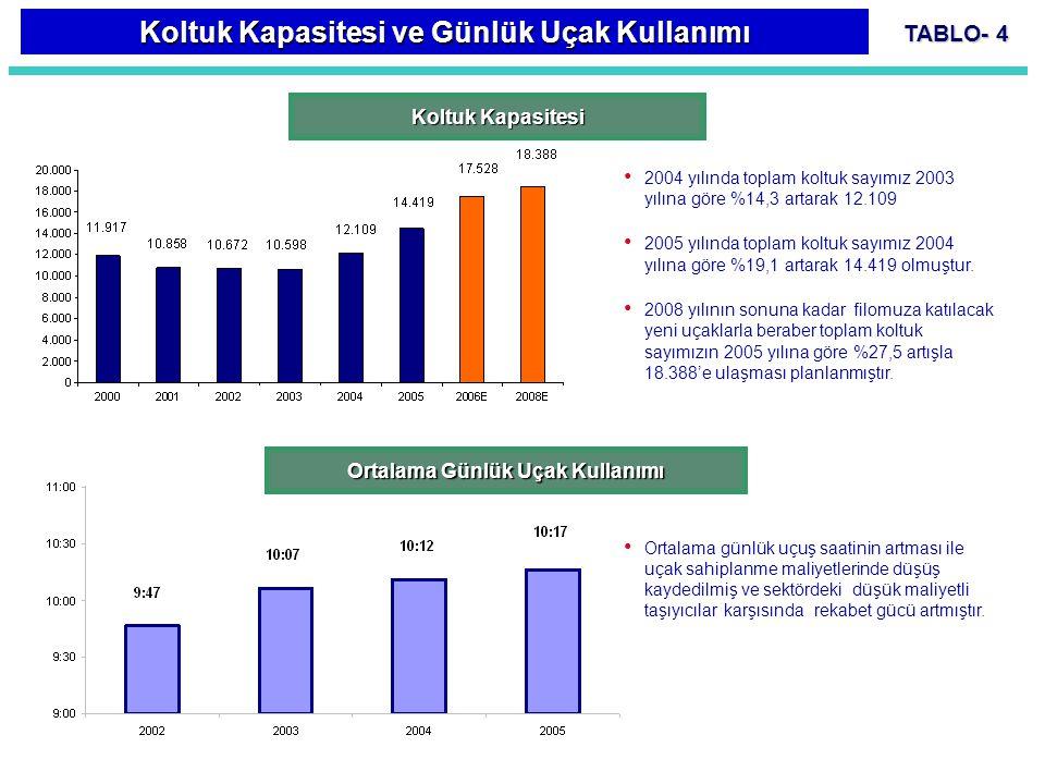 TABLO- 5 Toplam Trafik Faaliyetleri 2002 - 2005 2002 – 2005 Yolcu Trafik  2003'e göre 2004 de Arz Edilen Koltuk Kilometre %10,1, Ücretli Yolcu Km %15,4 oranında  2004'e göre 2005 de ise Arz Edilen Koltuk Kilometre %12,6, Ücretli Yolcu Km %14,6 oranında artmıştır.