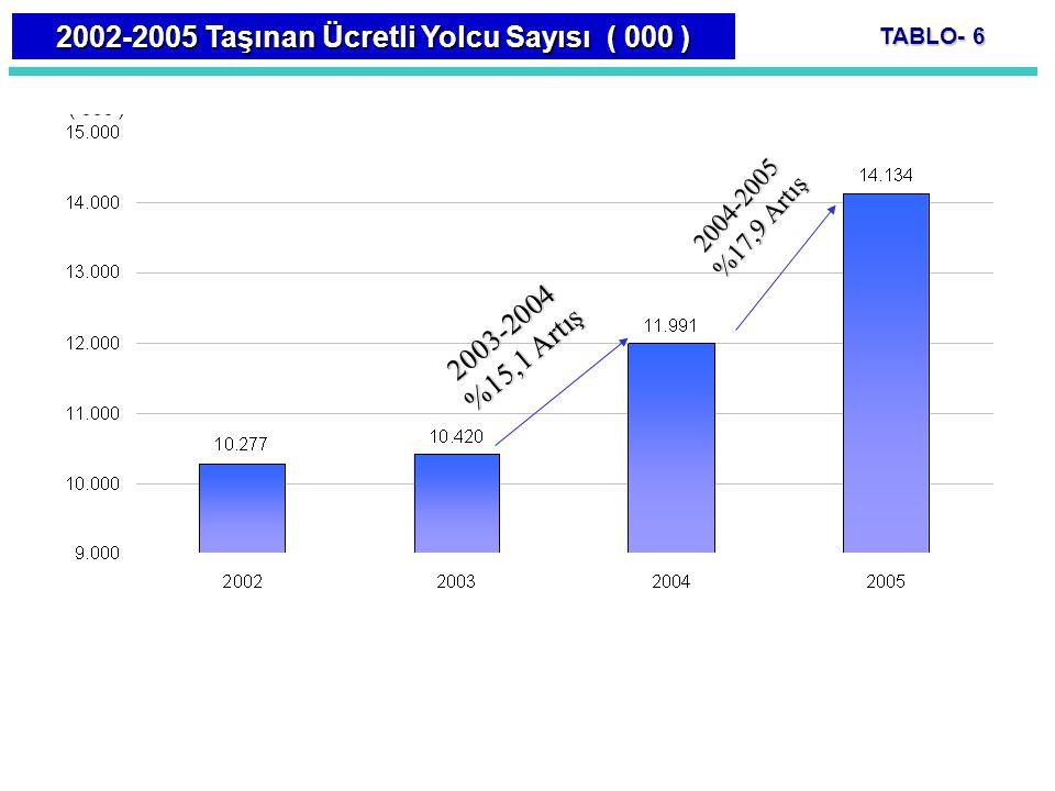 2003-2004 %15,1 Artış 2002-2005 Taşınan Ücretli Yolcu Sayısı ( 000 ) 2004-2005 %17,9 Artış TABLO- 6
