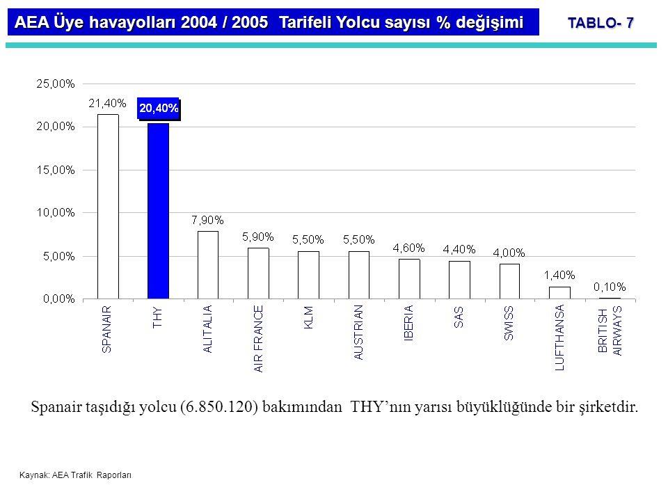 TABLO- 7 AEA Üye havayolları 2004 / 2005 Tarifeli Yolcu sayısı % değişimi Spanair taşıdığı yolcu (6.850.120) bakımından THY'nın yarısı büyüklüğünde bi