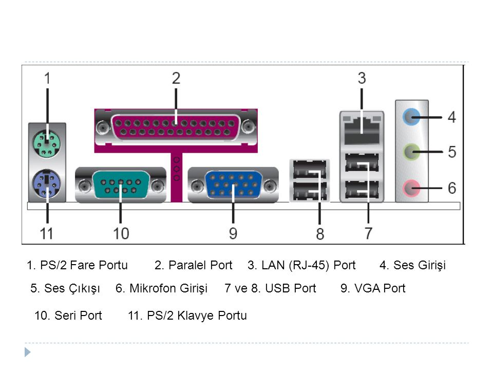 PS/2 Portları  Pin 1 +DATA Data  Pin 2 Not connected Not connected*  Pin 3 GND Ground  Pin 4 Vcc +5 V DC at 100 mA  Pin 5 +CLK Clock  Pin 6 Not connected Not connected**  * On some laptops mouse data for splitter cable.