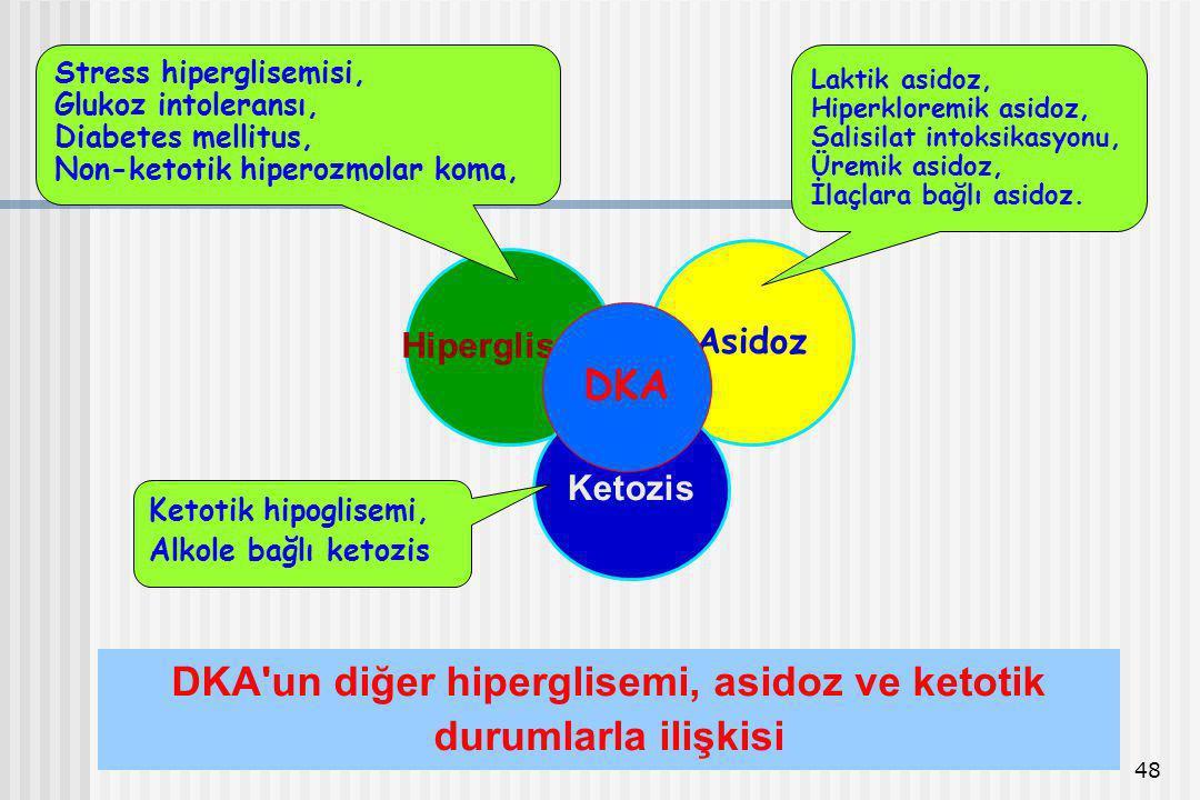 48 DKA'un diğer hiperglisemi, asidoz ve ketotik durumlarla ilişkisi Hiperglisemi Asidoz Ketozis DKA Laktik asidoz, Hiperkloremik asidoz, Salisilat int