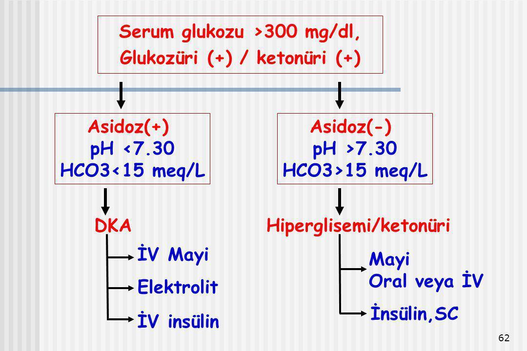 62 Serum glukozu >300 mg/dl, Glukozüri (+) / ketonüri (+) Asidoz(+) pH <7.30 HCO3<15 meq/L Asidoz(-) pH >7.30 HCO3>15 meq/L DKA İV Mayi İV insülin Ele