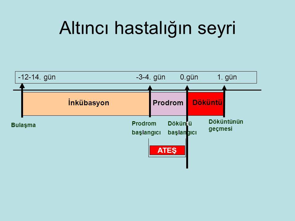Altıncı hastalığın seyri Bulaşma İnkübasyonProdrom Döküntü başlangıcı Döküntünün geçmesi ATEŞ -12-14.
