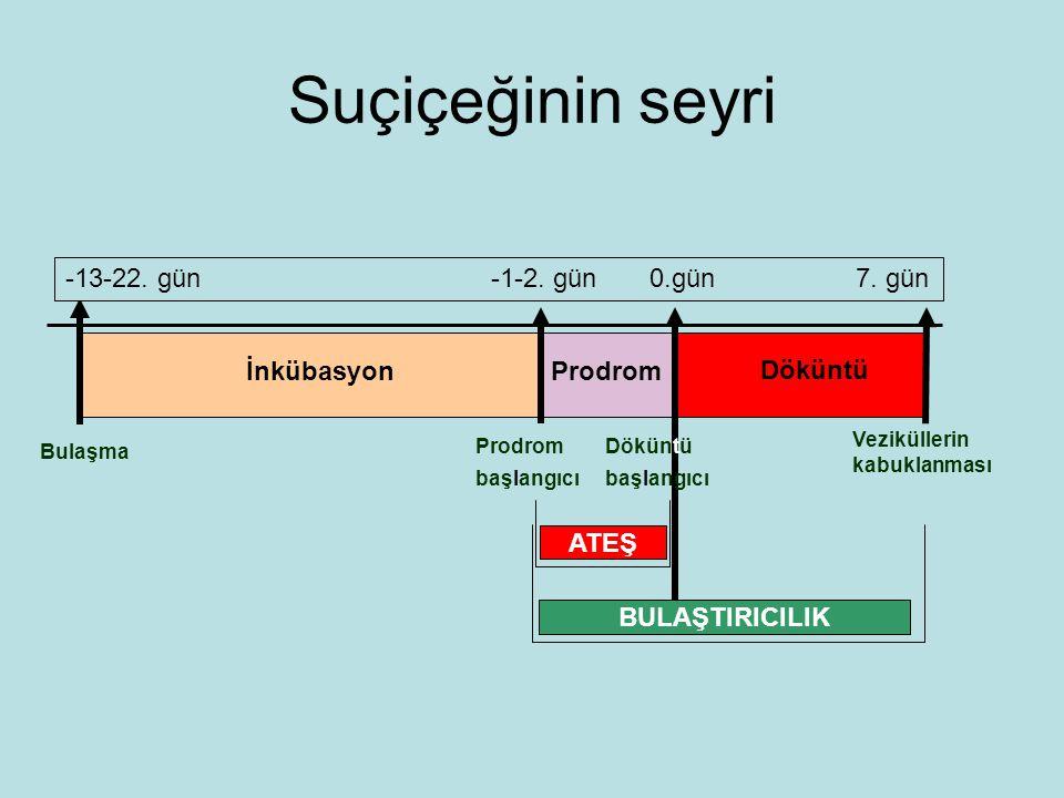 Suçiçeğinin seyri Bulaşma İnkübasyonProdrom Döküntü başlangıcı Veziküllerin kabuklanması ATEŞ -13-22.