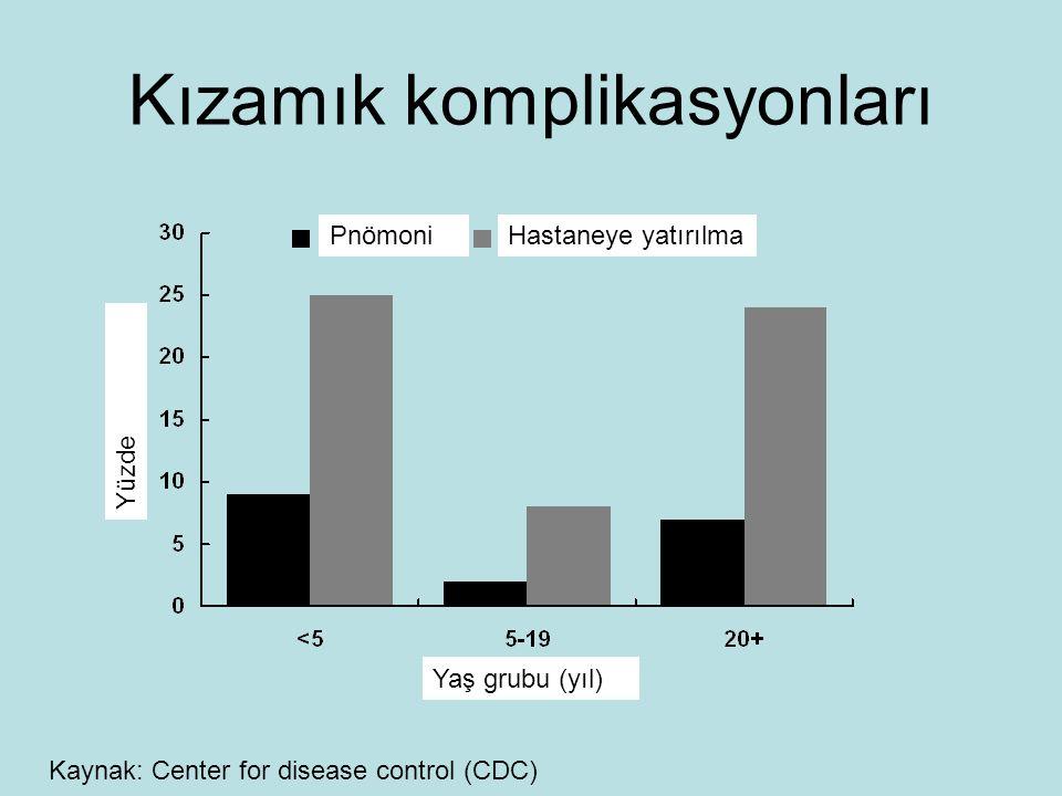Kızamık komplikasyonları Yaş grubu (yıl) Yüzde PnömoniHastaneye yatırılma Kaynak: Center for disease control (CDC)
