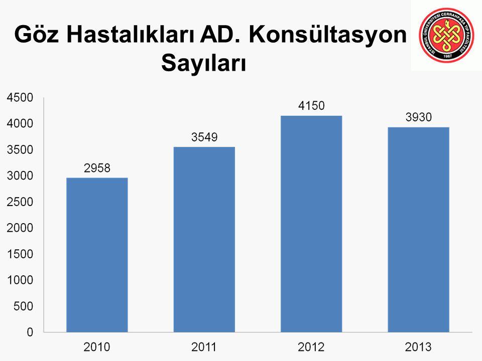 Göz Hastalıkları AD. Konsültasyon Sayıları