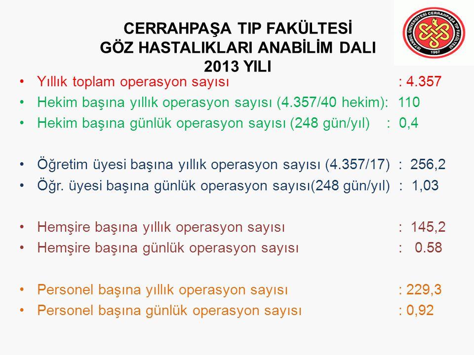 CERRAHPAŞA TIP FAKÜLTESİ GÖZ HASTALIKLARI ANABİLİM DALI 2013 YILI Yıllık toplam operasyon sayısı: 4.357 Hekim başına yıllık operasyon sayısı (4.357/40 hekim): 110 Hekim başına günlük operasyon sayısı (248 gün/yıl) : 0,4 Öğretim üyesi başına yıllık operasyon sayısı (4.357/17): 256,2 Öğr.