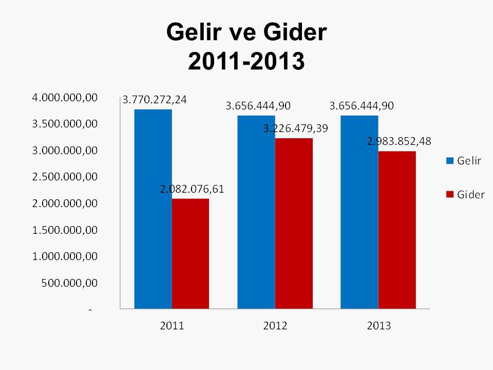 Gelir ve Gider 2011-2013