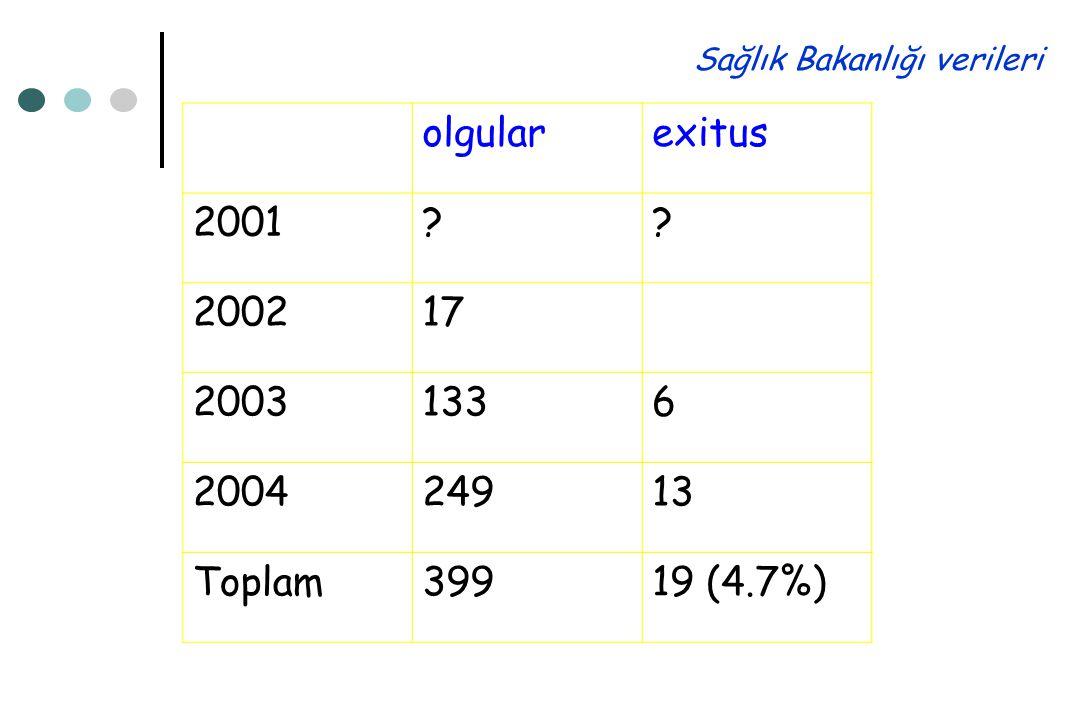 olgularexitus 2001?? 200217 20031336 200424913 Toplam39919 (4.7%) Sağlık Bakanlığı verileri