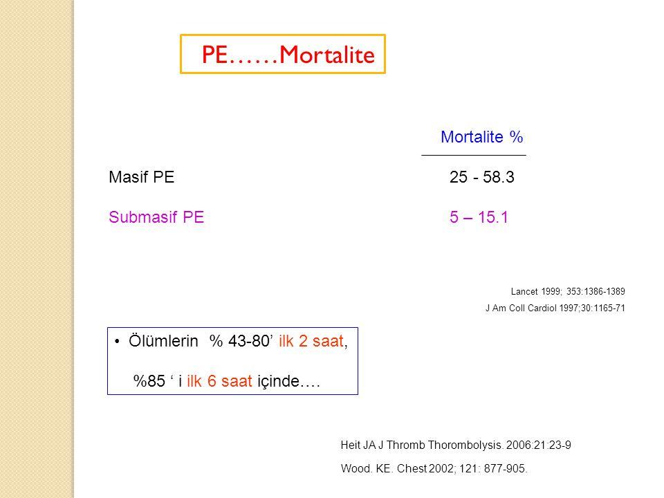 PE……Mortalite Mortalite % Masif PE 25 - 58.3 Submasif PE 5 – 15.1 Lancet 1999; 353:1386-1389 J Am Coll Cardiol 1997;30:1165-71 Ölümlerin % 43-80' ilk