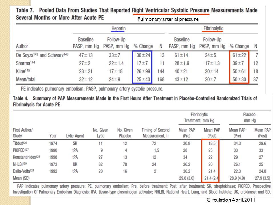 Pulmonary arterial pressure Circulation April. 2011