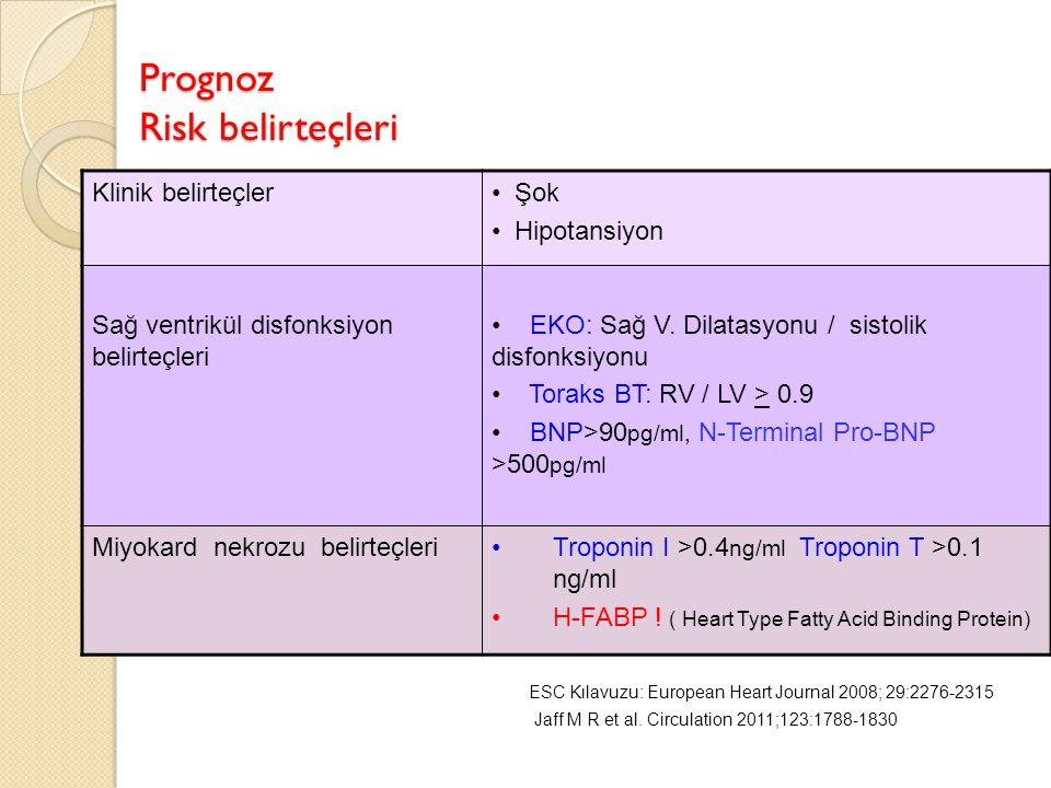 Prognoz Risk belirteçleri Klinik belirteçler Şok Hipotansiyon Sağ ventrikül disfonksiyon belirteçleri EKO: Sağ V. Dilatasyonu / sistolik disfonksiyonu