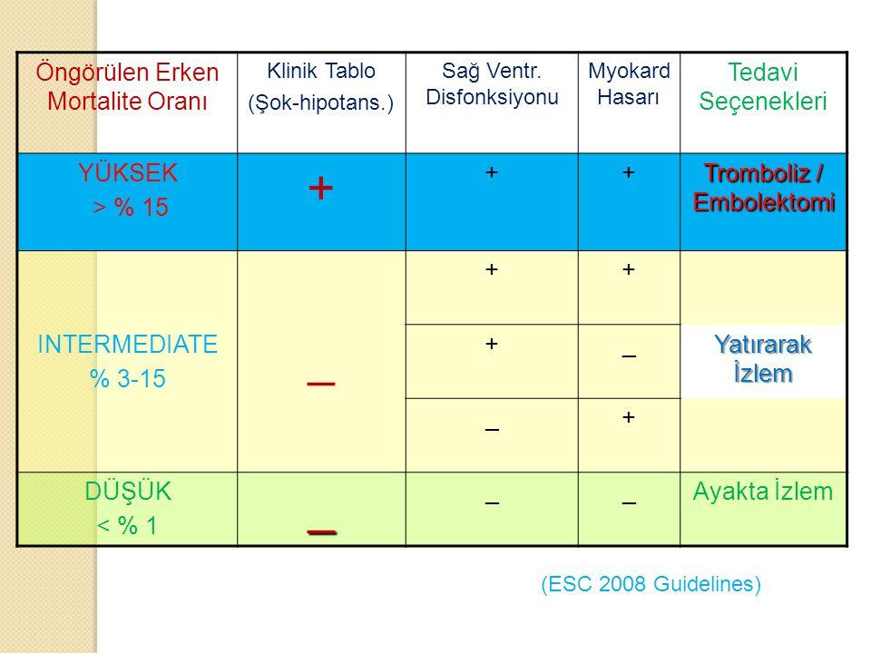 Öngörülen Erken Mortalite Oranı Klinik Tablo (Şok-hipotans.) Sağ Ventr. Disfonksiyonu Myokard Hasarı Tedavi Seçenekleri YÜKSEK > % 15 + ++ Tromboliz /