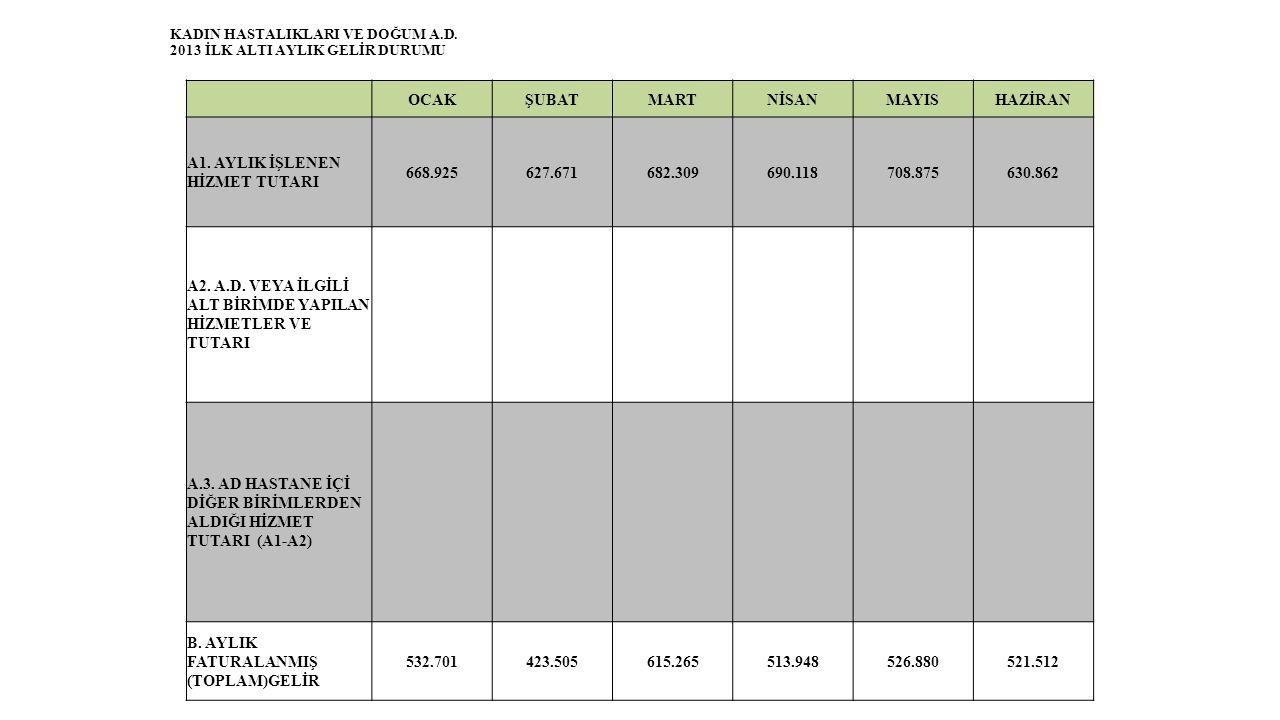KADIN HASTALIKLARI VE DOĞUM A.D. 2013 İLK ALTI AYLIK GELİR DURUMU OCAKŞUBATMARTNİSANMAYISHAZİRAN A1. AYLIK İŞLENEN HİZMET TUTARI 668.925627.671682.309