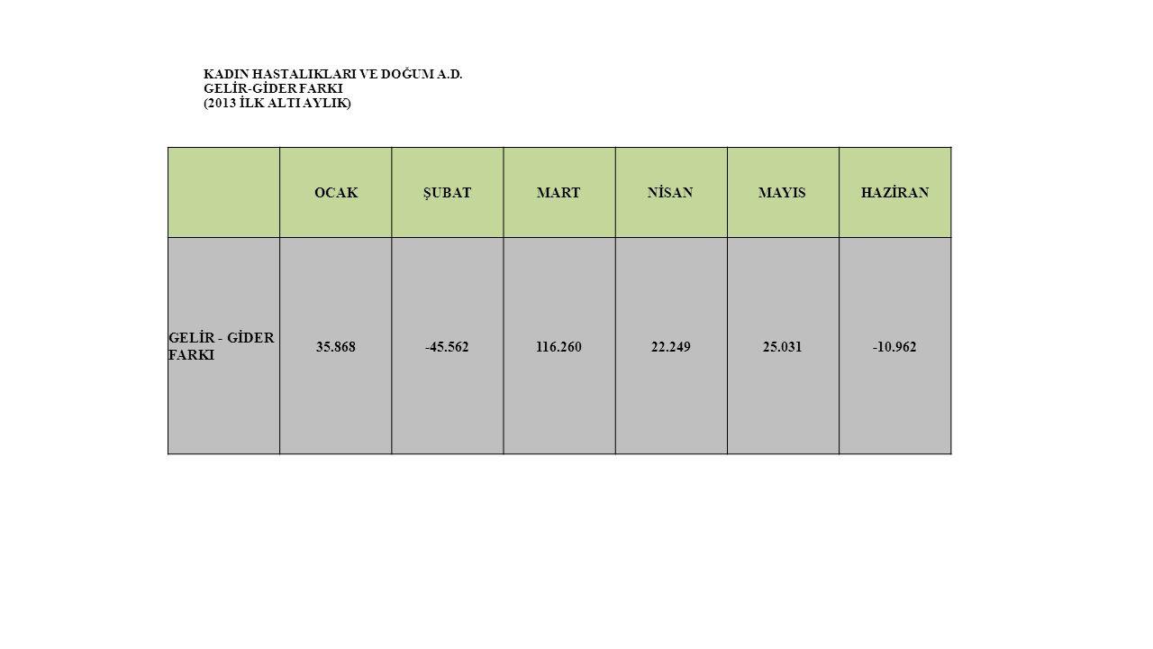 KADIN HASTALIKLARI VE DOĞUM A.D. GELİR-GİDER FARKI (2013 İLK ALTI AYLIK) OCAKŞUBATMARTNİSANMAYISHAZİRAN GELİR - GİDER FARKI 35.868-45.562116.26022.249
