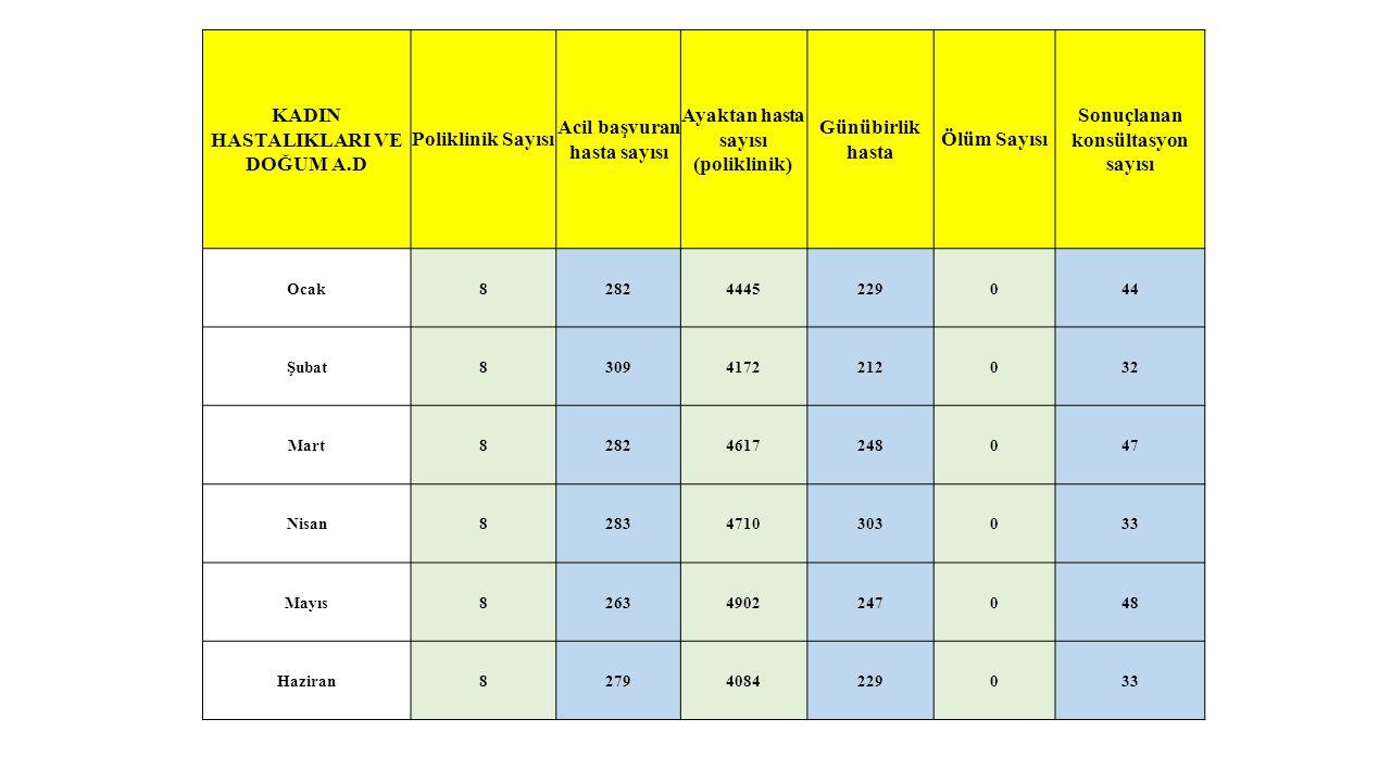 KADIN HASTALIKLARI VE DOĞUM A.D Poliklinik Sayısı Acil başvuran hasta sayısı Ayaktan hasta sayısı (poliklinik) Günübirlik hasta Ölüm Sayısı Sonuçlanan