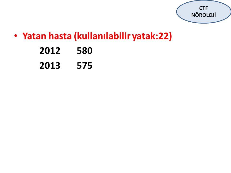 Yatan hasta (kullanılabilir yatak:22) 2012 580 2013 575 CTF NÖROLOJİ