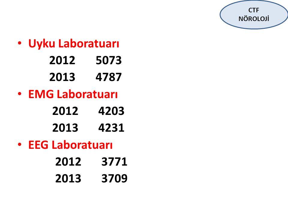 Uyku Laboratuarı 2012 5073 2013 4787 EMG Laboratuarı 2012 4203 2013 4231 EEG Laboratuarı 2012 3771 2013 3709 CTF NÖROLOJİ