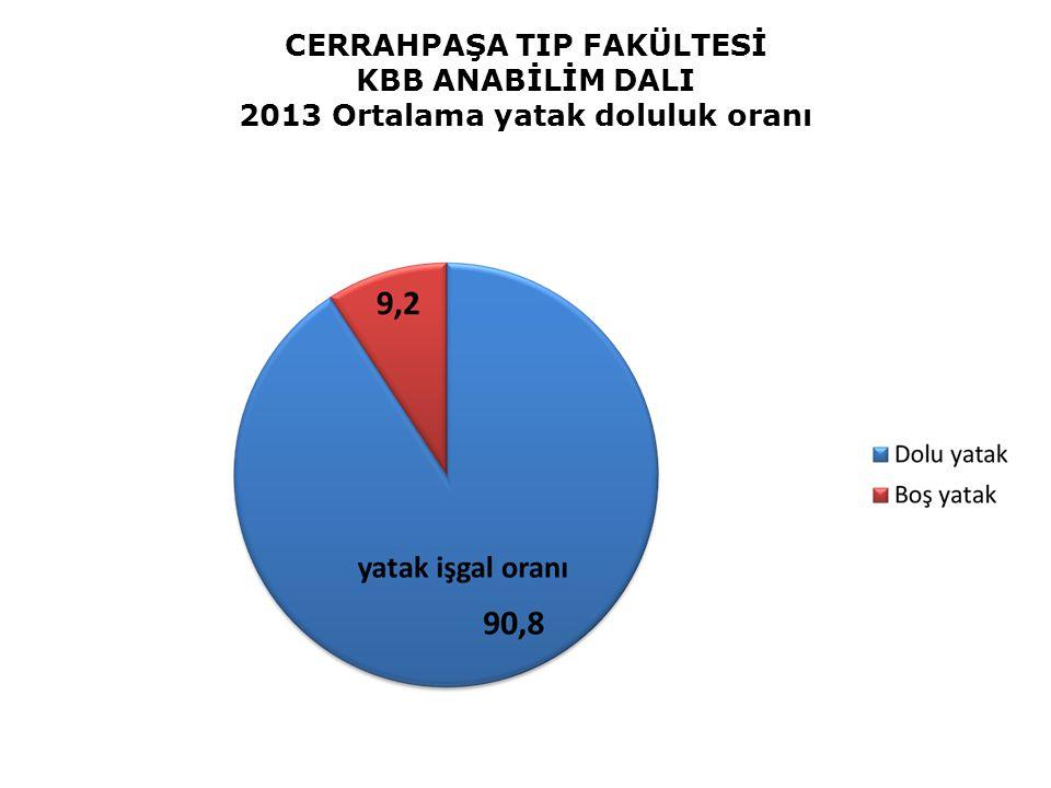 CERRAHPAŞA TIP FAKÜLTESİ KBB ANABİLİM DALI 2013 Ortalama yatak doluluk oranı Yatak İşgal Oranı % 67.9