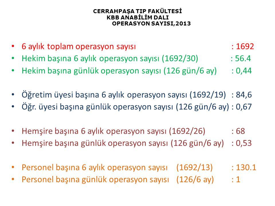 CERRAHPAŞA TIP FAKÜLTESİ KBB ANABİLİM DALI OPERASYON SAYISI,2013 6 aylık toplam operasyon sayısı: 1692 Hekim başına 6 aylık operasyon sayısı (1692/30)