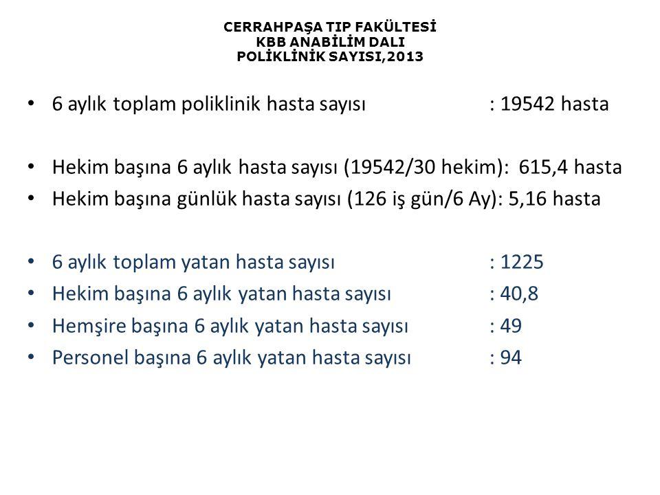 CERRAHPAŞA TIP FAKÜLTESİ KBB ANABİLİM DALI POLİKLİNİK SAYISI,2013 6 aylık toplam poliklinik hasta sayısı: 19542 hasta Hekim başına 6 aylık hasta sayıs
