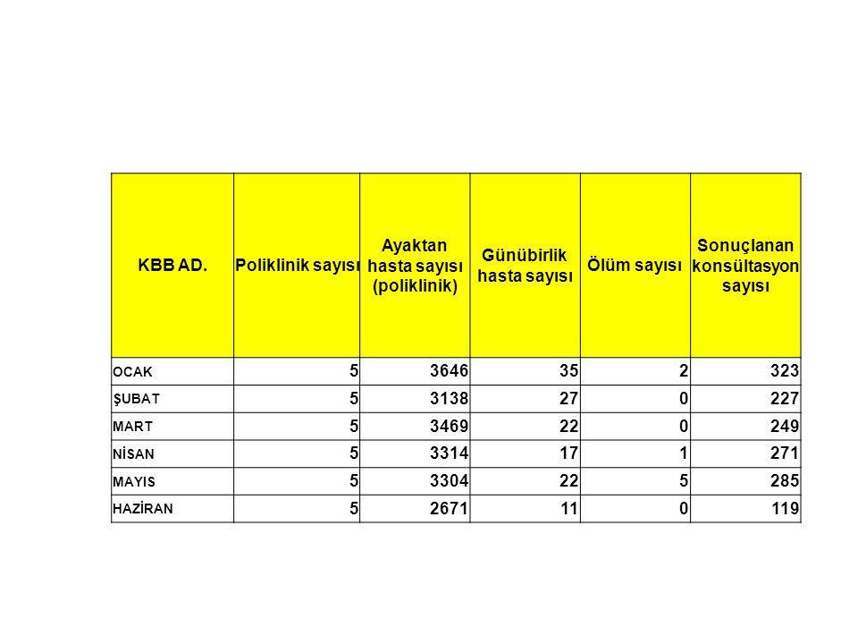 KBB AD.Poliklinik sayısı Ayaktan hasta sayısı (poliklinik) Günübirlik hasta sayısı Ölüm sayısı Sonuçlanan konsültasyon sayısı OCAK 53646352323 ŞUBAT 5