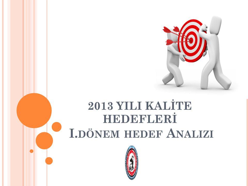NEFROLOJİ KLİNİĞİ 2013 YILI KALİTE HEDEFLERİ I.DÖNEM ANALİZ SONUCU II.