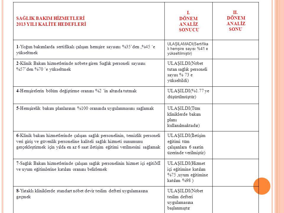 HASTA GÜVENLİĞİ KOMİTESİ 2013 YILI KALİTE HEDEFLERİ I.