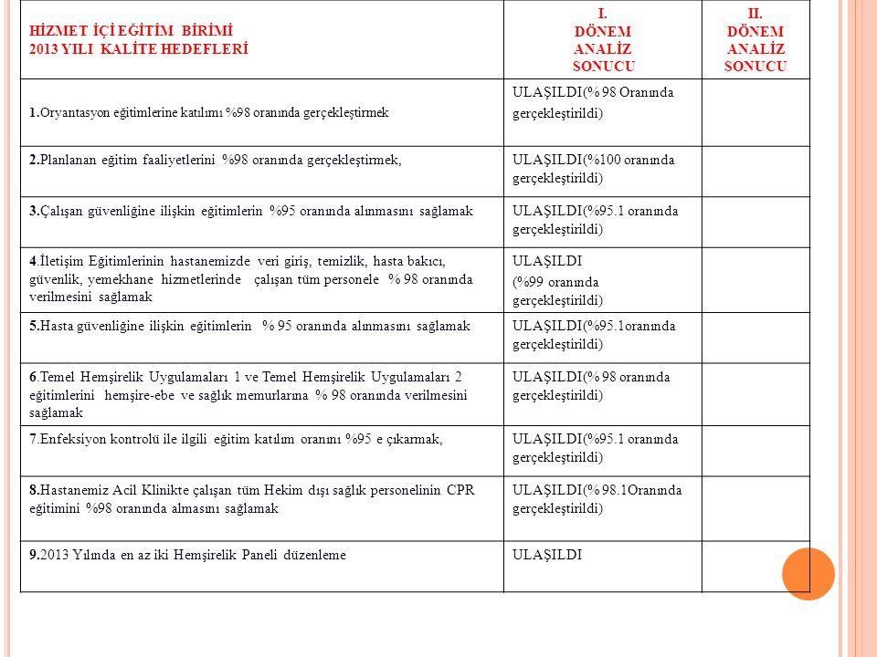 ECZANE 2013 YILI KALİTE HEDEFLERİ I.DÖNEM ANALİZ SONUCU II.